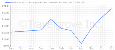 Price overview for flights from Houston to Vietnam