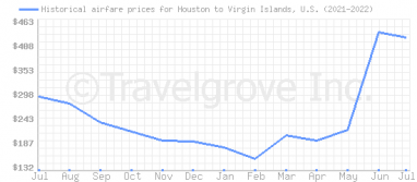 Price overview for flights from Houston to Virgin Islands, U.S.