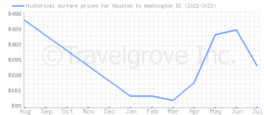 Price overview for flights from Houston to Washington DC