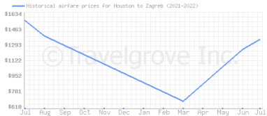 Price overview for flights from Houston to Zagreb