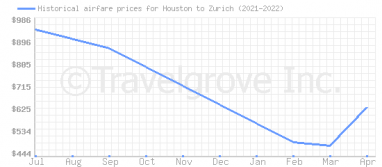 Price overview for flights from Houston to Zurich