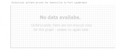 Price overview for flights from Huntsville to Fort Lauderdale