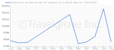 Price overview for flights from Huntsville to North America