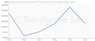 Price overview for flights from Huntsville to Orange County