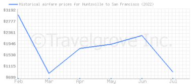 Price overview for flights from Huntsville to San Francisco