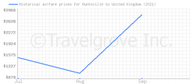 Price overview for flights from Huntsville to United Kingdom