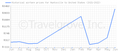 Price overview for flights from Huntsville to United States