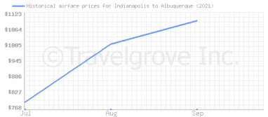 Price overview for flights from Indianapolis to Albuquerque