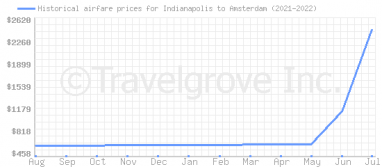 Price overview for flights from Indianapolis to Amsterdam