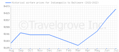 Price overview for flights from Indianapolis to Baltimore