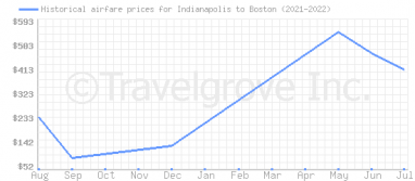 Price overview for flights from Indianapolis to Boston