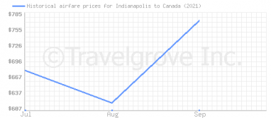Price overview for flights from Indianapolis to Canada