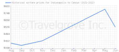 Price overview for flights from Indianapolis to Cancun