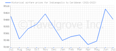 Price overview for flights from Indianapolis to Caribbean