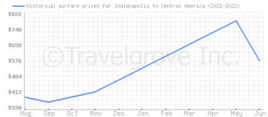 Price overview for flights from Indianapolis to Central America