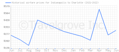 Price overview for flights from Indianapolis to Charlotte