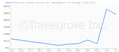 Price overview for flights from Indianapolis to Chicago