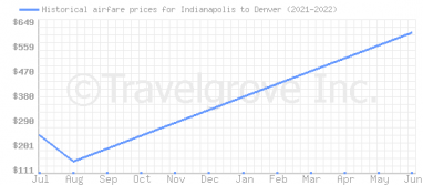 Price overview for flights from Indianapolis to Denver