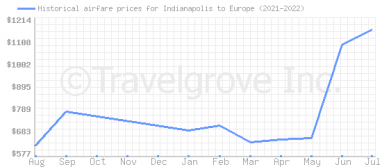 Price overview for flights from Indianapolis to Europe