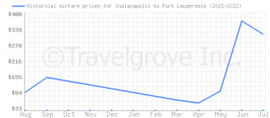 Price overview for flights from Indianapolis to Fort Lauderdale