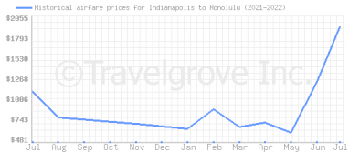 Price overview for flights from Indianapolis to Honolulu