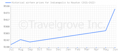 Price overview for flights from Indianapolis to Houston