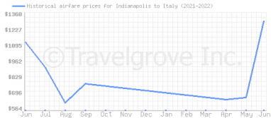 Price overview for flights from Indianapolis to Italy