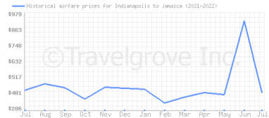 Price overview for flights from Indianapolis to Jamaica
