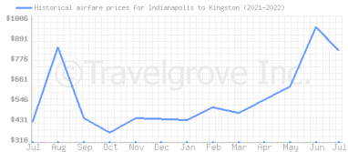 Price overview for flights from Indianapolis to Kingston