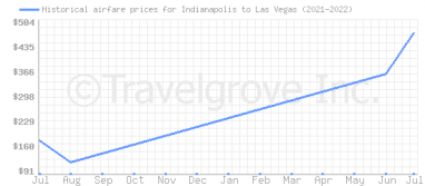 Price overview for flights from Indianapolis to Las Vegas