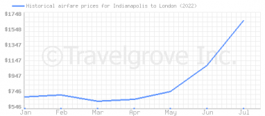 Price overview for flights from Indianapolis to London