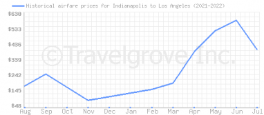 Price overview for flights from Indianapolis to Los Angeles