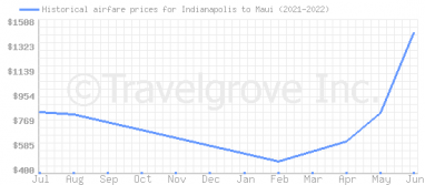 Price overview for flights from Indianapolis to Maui