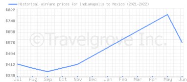 Price overview for flights from Indianapolis to Mexico