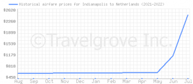 Price overview for flights from Indianapolis to Netherlands