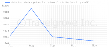 Price overview for flights from Indianapolis to New York City