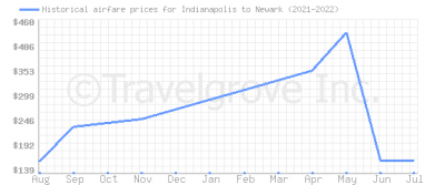 Price overview for flights from Indianapolis to Newark