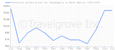 Price overview for flights from Indianapolis to North America