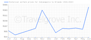 Price overview for flights from Indianapolis to Orlando