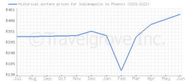 Price overview for flights from Indianapolis to Phoenix