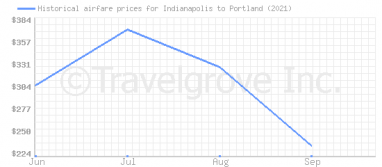 Price overview for flights from Indianapolis to Portland