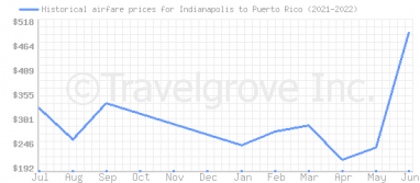 Price overview for flights from Indianapolis to Puerto Rico