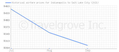Price overview for flights from Indianapolis to Salt Lake City