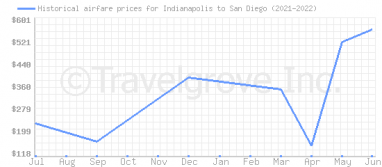 Price overview for flights from Indianapolis to San Diego