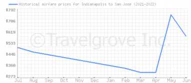Price overview for flights from Indianapolis to San Jose