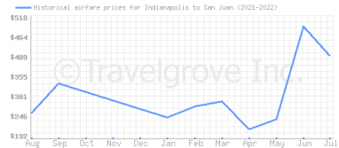 Price overview for flights from Indianapolis to San Juan