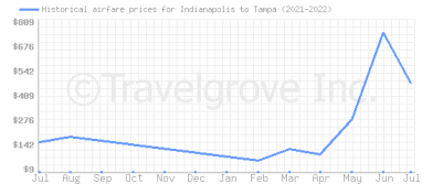 Price overview for flights from Indianapolis to Tampa