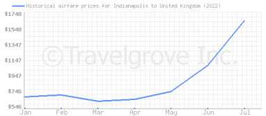 Price overview for flights from Indianapolis to United Kingdom
