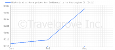 Price overview for flights from Indianapolis to Washington DC