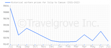 Price overview for flights from Islip to Cancun